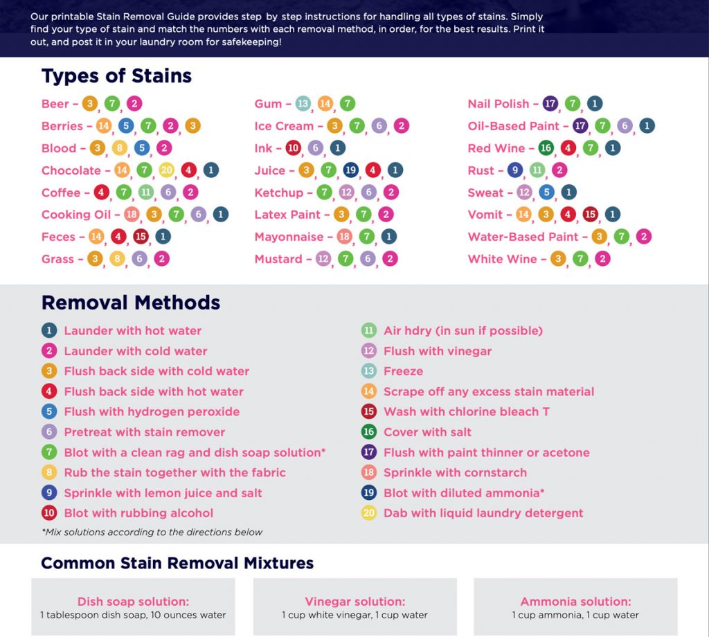 Stain removal chart